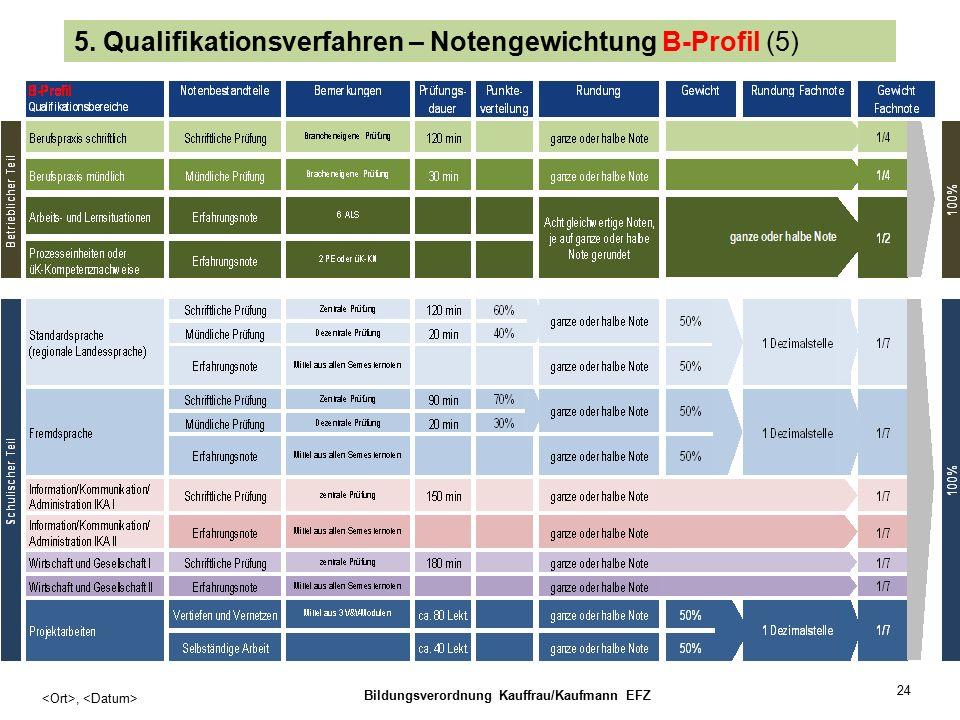 24, Bildungsverordnung Kauffrau/Kaufmann EFZ 5.