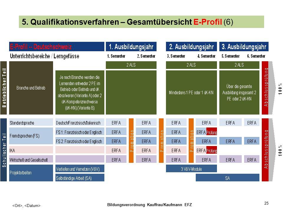 25, Bildungsverordnung Kauffrau/Kaufmann EFZ 5.