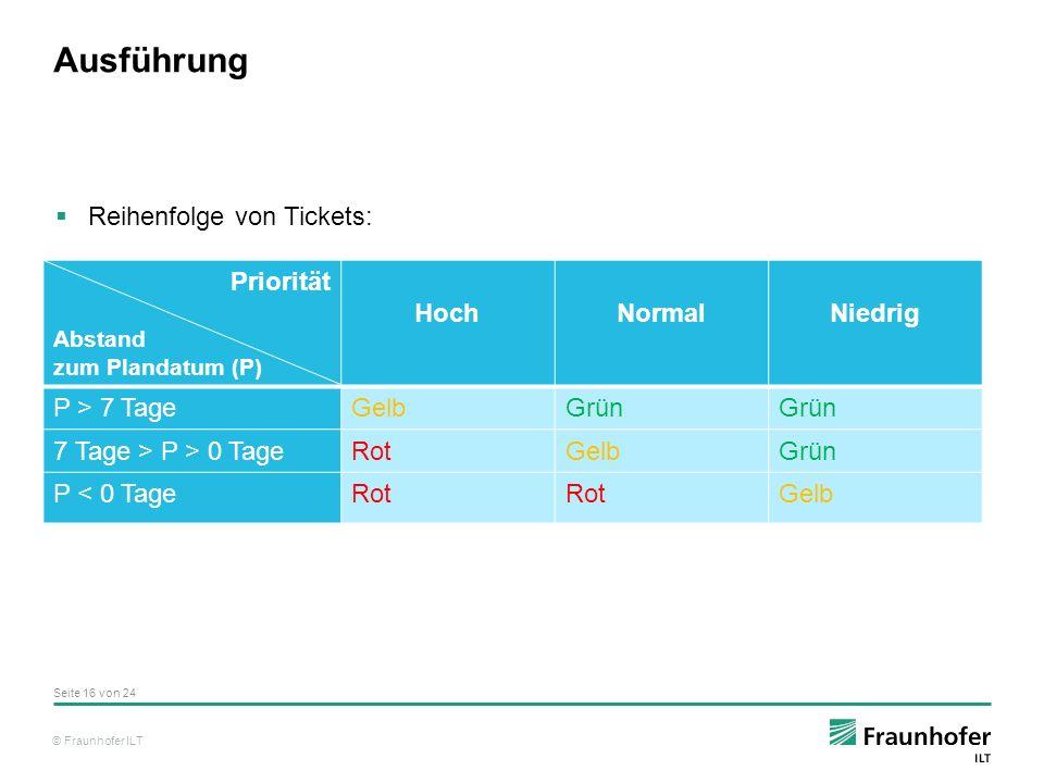 © Fraunhofer ILT Ausführung Seite 16 von 24 Priorität Abstand zum Plandatum (P) HochNormalNiedrig P > 7 TageGelbGrün 7 Tage > P > 0 TageRotGelbGrün P < 0 TageRot Gelb  Reihenfolge von Tickets:
