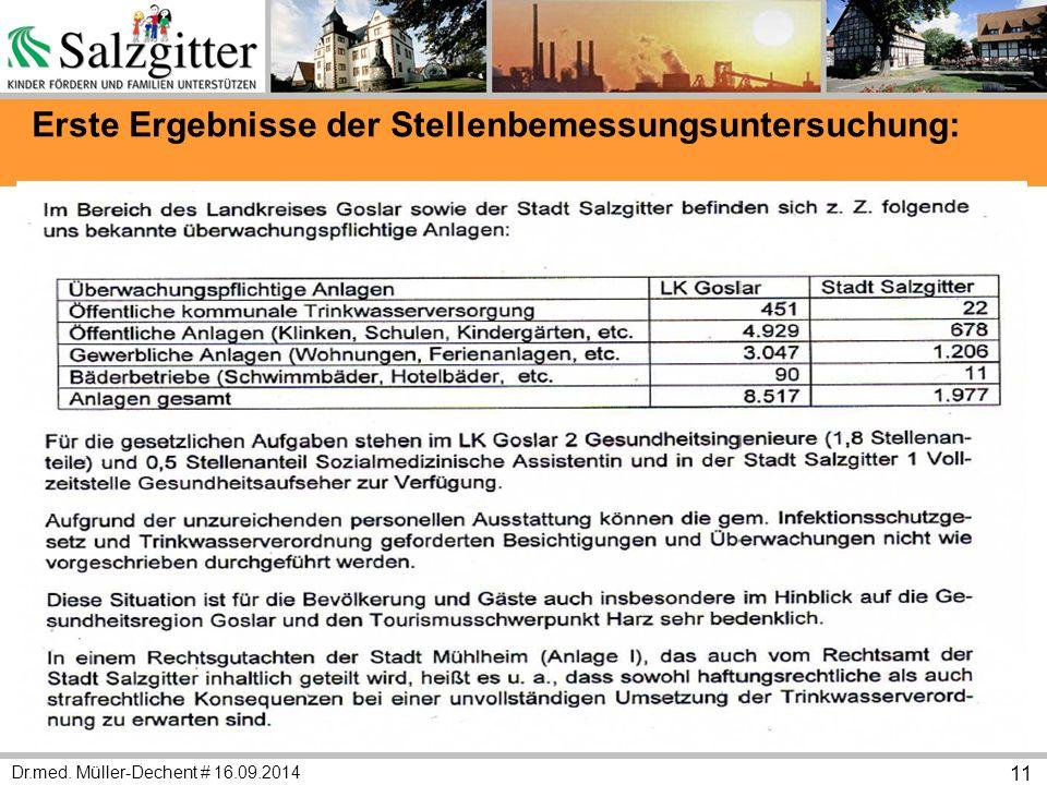 Dr.med. Müller-Dechent # 16.09.2014 11 Erste Ergebnisse der Stellenbemessungsuntersuchung: