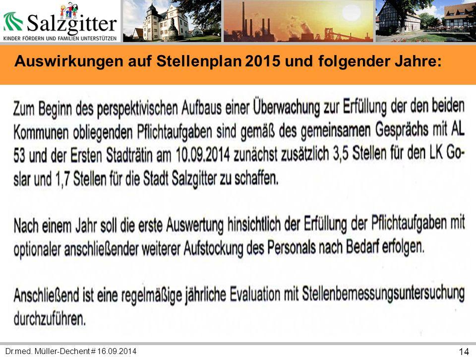 Dr.med. Müller-Dechent # 16.09.2014 14 Auswirkungen auf Stellenplan 2015 und folgender Jahre: