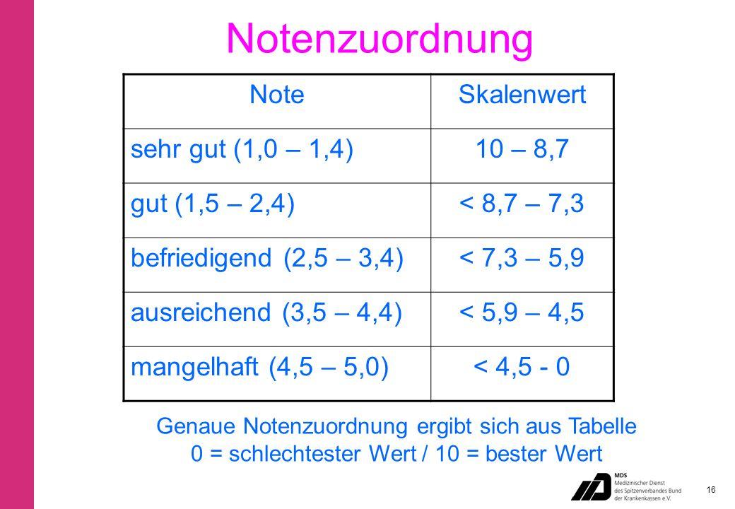 Notenzuordnung NoteSkalenwert sehr gut (1,0 – 1,4)10 – 8,7 gut (1,5 – 2,4)< 8,7 – 7,3 befriedigend (2,5 – 3,4)< 7,3 – 5,9 ausreichend (3,5 – 4,4)< 5,9 – 4,5 mangelhaft (4,5 – 5,0)< 4,5 - 0 Genaue Notenzuordnung ergibt sich aus Tabelle 0 = schlechtester Wert / 10 = bester Wert 16