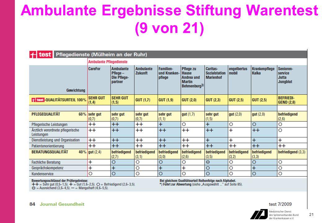Ambulante Ergebnisse Stiftung Warentest (9 von 21) 21