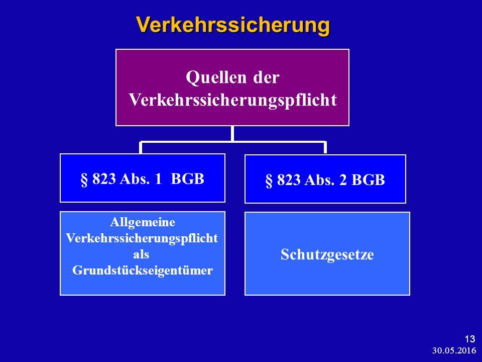 30.05.2016 13 Verkehrssicherung Verkehrssicherung Quellen der Verkehrssicherungspflicht § 823 Abs. 1 BGB § 823 Abs. 2 BGB Allgemeine Verkehrssicherung