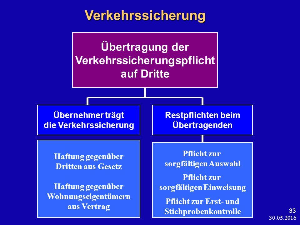 30.05.2016 33 Verkehrssicherung Verkehrssicherung Übertragung der Verkehrssicherungspflicht auf Dritte Übernehmer trägt die Verkehrssicherung Restpfli