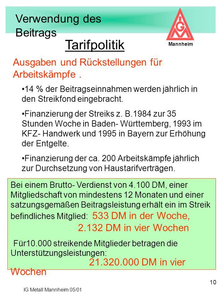 IG Metall Mannheim 05/01 Mannheim 10 Tarifpolitik 14 % der Beitragseinnahmen werden jährlich in den Streikfond eingebracht. Finanzierung der Streiks z