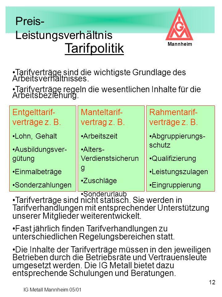 IG Metall Mannheim 05/01 Mannheim 12 Tarifpolitik Tarifverträge sind die wichtigste Grundlage des Arbeitsverhältnisses. Tarifverträge regeln die wesen