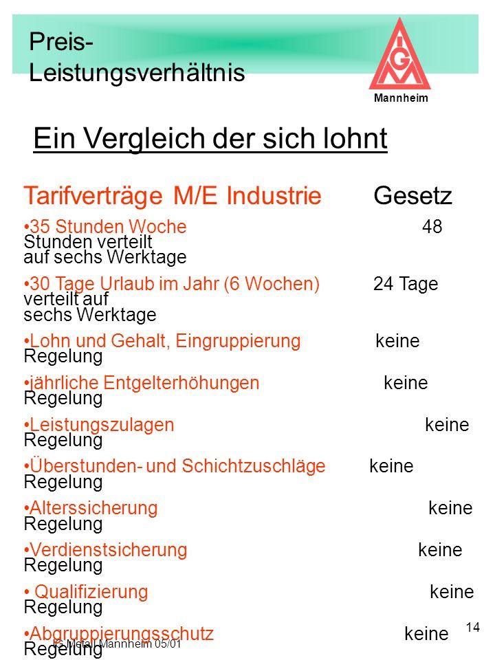 IG Metall Mannheim 05/01 Mannheim 14 Tarifverträge M/E Industrie Gesetz 35 Stunden Woche 48 Stunden verteilt auf sechs Werktage 30 Tage Urlaub im Jahr