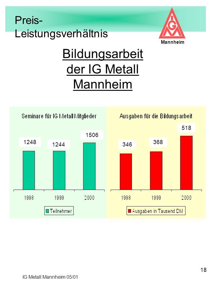 IG Metall Mannheim 05/01 Mannheim 18 Bildungsarbeit der IG Metall Mannheim 1248 1244 1506 346 368 518 Preis- Leistungsverhältnis