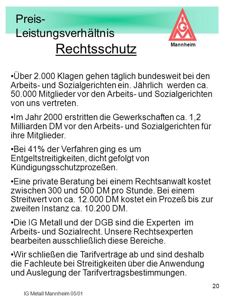 IG Metall Mannheim 05/01 Mannheim 20 Über 2.000 Klagen gehen täglich bundesweit bei den Arbeits- und Sozialgerichten ein. Jährlich werden ca. 50.000 M