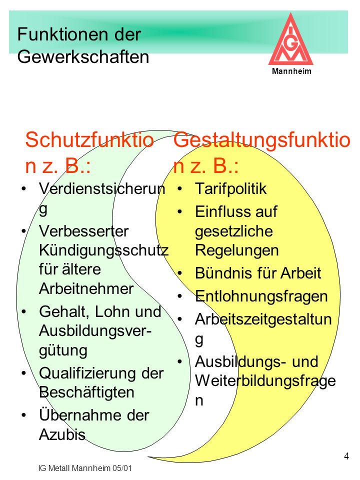 IG Metall Mannheim 05/01 Mannheim 4 Verdienstsicherun g Verbesserter Kündigungsschutz für ältere Arbeitnehmer Gehalt, Lohn und Ausbildungsver- gütung
