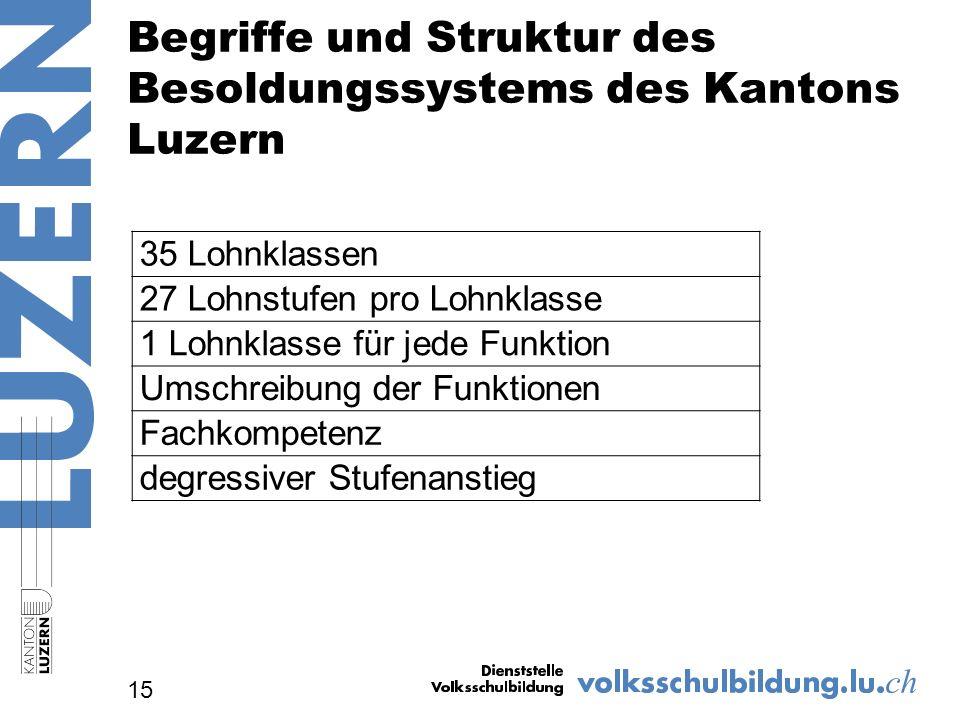 Begriffe und Struktur des Besoldungssystems des Kantons Luzern 15 35 Lohnklassen 27 Lohnstufen pro Lohnklasse 1 Lohnklasse für jede Funktion Umschreibung der Funktionen Fachkompetenz degressiver Stufenanstieg