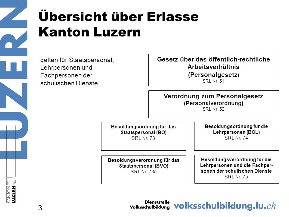 Kündigung zur Unzeit § 24 PG und Art.336f.