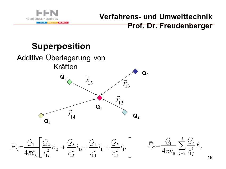 19 Verfahrens- und Umwelttechnik Prof. Dr.