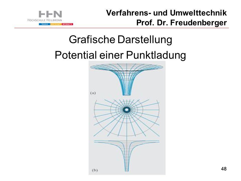48 Verfahrens- und Umwelttechnik Prof. Dr.