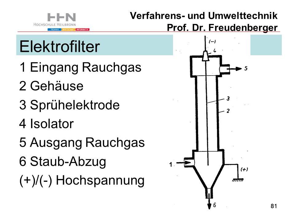 81 Verfahrens- und Umwelttechnik Prof. Dr.