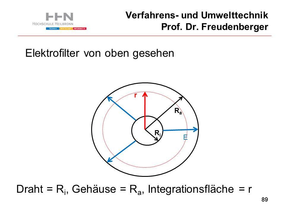 89 Verfahrens- und Umwelttechnik Prof. Dr.