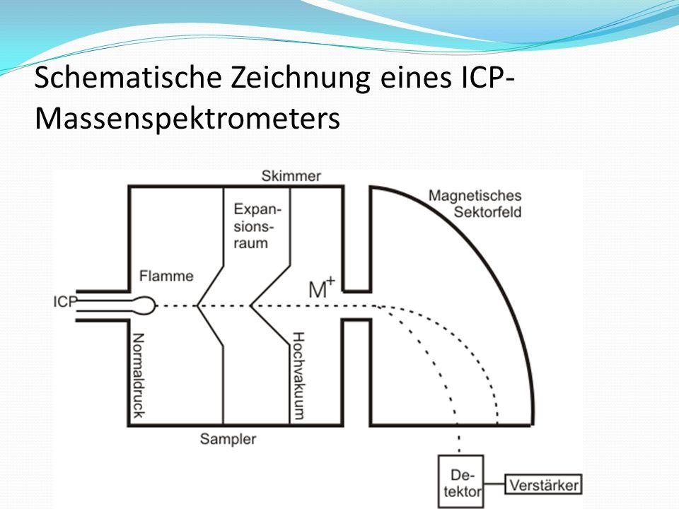 Schematische Zeichnung eines ICP- Massenspektrometers