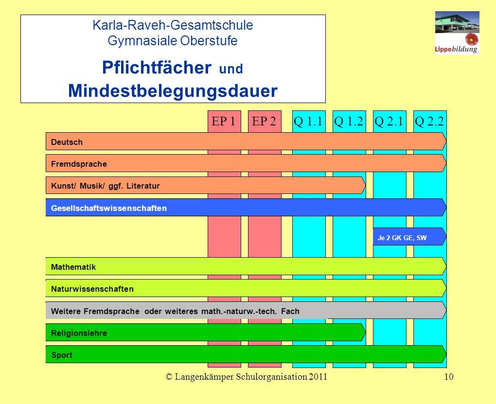 © Langenkämper Schulorganisation 201110 Karla-Raveh-Gesamtschule Gymnasiale Oberstufe Pflichtfächer und Mindestbelegungsdauer EP 2EP 1Q 1.1Q 1.2Q 2.2Q 2.1 DeutschFremdspracheKunst/ Musik/ ggf.
