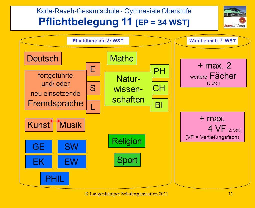 © Langenkämper Schulorganisation 201111 Deutsch E S L fortgeführte und/ oder neu einsetzende Fremdsprache KunstMusik GESW BI Mathe PHIL Religion Sport PH CH Natur- wissen- schaften + max.