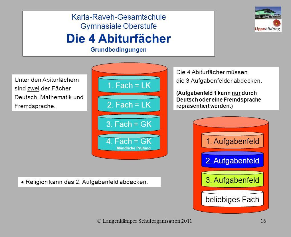 © Langenkämper Schulorganisation 201116 Karla-Raveh-Gesamtschule Gymnasiale Oberstufe Die 4 Abiturfächer Grundbedingungen 1.