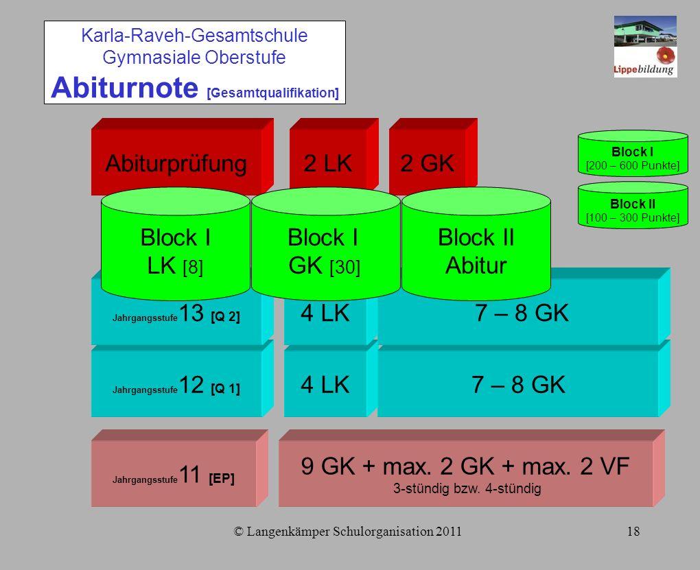 © Langenkämper Schulorganisation 201118 Jahrgangsstufe 11 [EP] Jahrgangsstufe 12 [Q 1] Jahrgangsstufe 13 [Q 2] Abiturprüfung 9 GK + max.