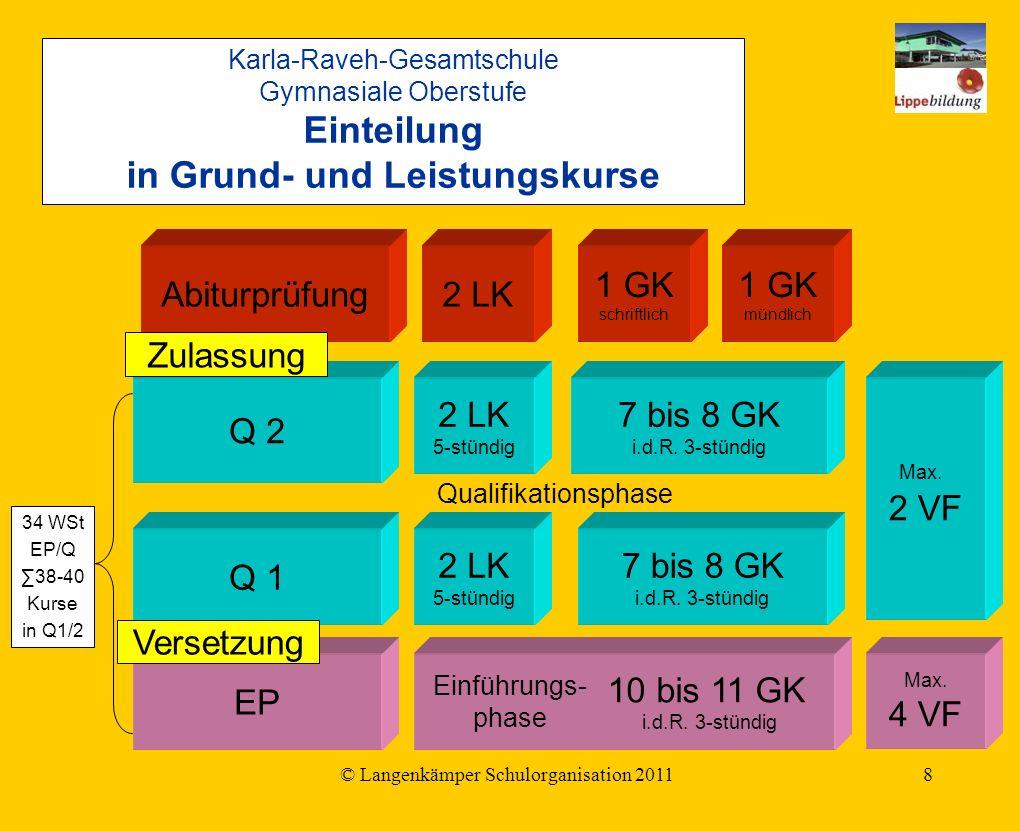 © Langenkämper Schulorganisation 20118 EP Q 1 Q 2 Abiturprüfung 10 bis 11 GK i.d.R.