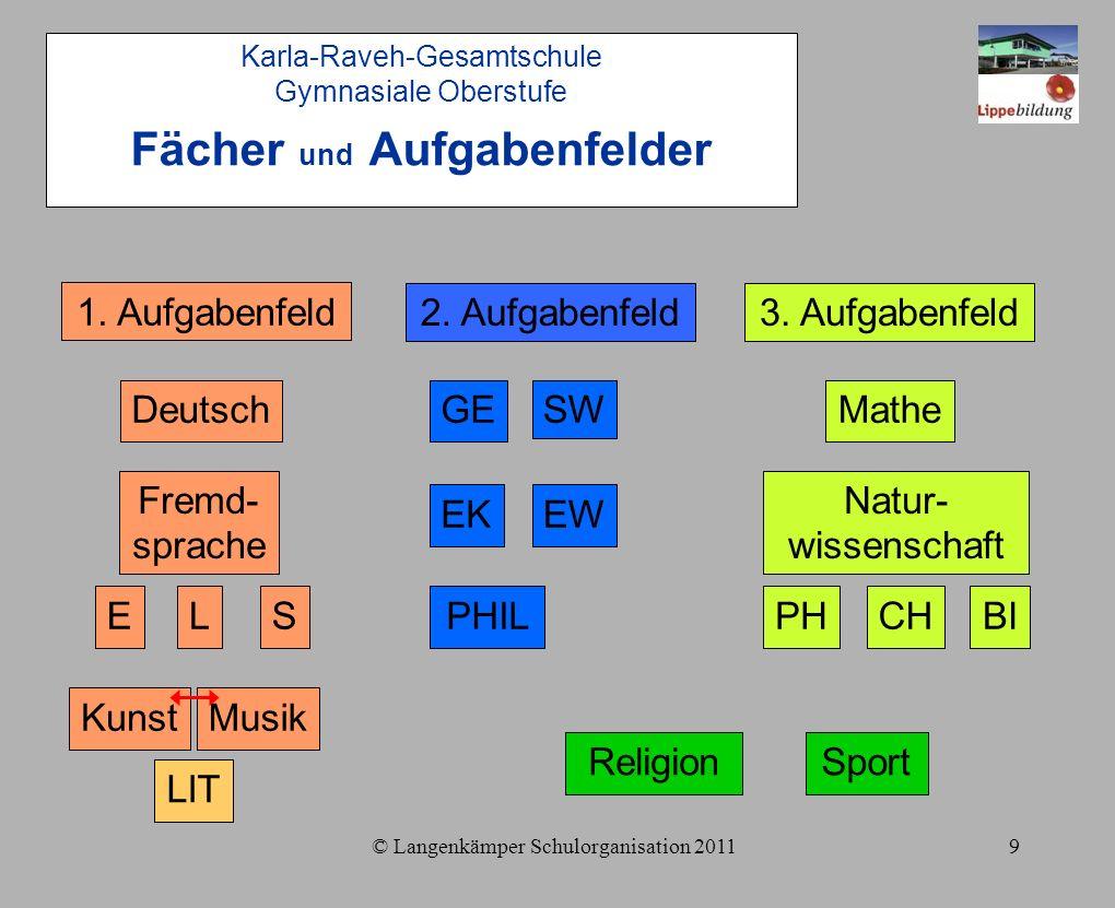 © Langenkämper Schulorganisation 20119 LIT S 1.