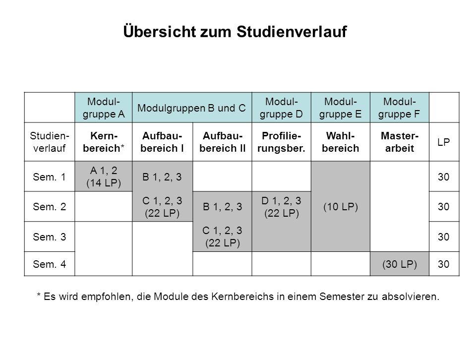 Übersicht zum Studienverlauf Modul- gruppe A Modulgruppen B und C Modul- gruppe D Modul- gruppe E Modul- gruppe F Studien- verlauf Kern- bereich* Aufbau- bereich I Aufbau- bereich II Profilie- rungsber.