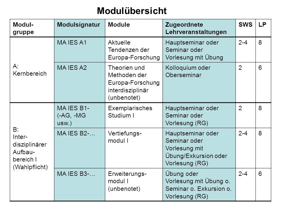 Modulübersicht Modul- gruppe ModulsignaturModuleZugeordnete Lehrveranstaltungen SWSLP A: Kernbereich MA IES A1Aktuelle Tendenzen der Europa-Forschung Hauptseminar oder Seminar oder Vorlesung mit Übung 2-48 MA IES A2Theorien und Methoden der Europa-Forschung interdisziplinär (unbenotet) Kolloquium oder Oberseminar 26 B: Inter- disziplinärer Aufbau- bereich I (Wahlpflicht) MA IES B1- (-AG, -MG usw.) Exemplarisches Studium I Hauptseminar oder Seminar oder Vorlesung (RG) 28 MA IES B2-…Vertiefungs- modul I Hauptseminar oder Seminar oder Vorlesung mit Übung/Exkursion oder Vorlesung (RG) 2-48 MA IES B3-…Erweiterungs- modul I (unbenotet) Übung oder Vorlesung mit Übung o.