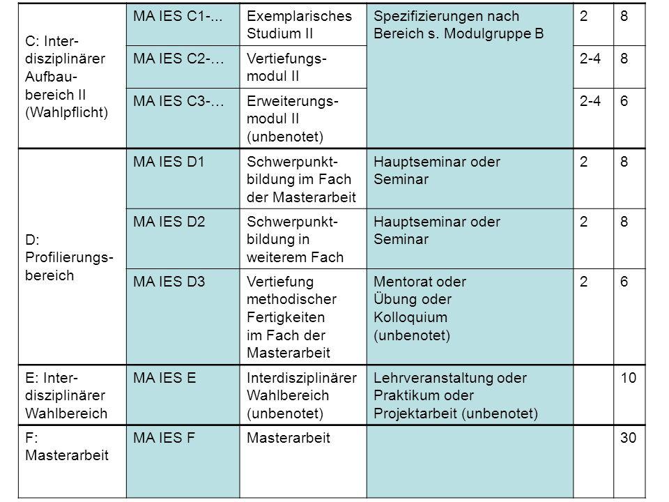C: Inter- disziplinärer Aufbau- bereich II (Wahlpflicht) MA IES C1-...Exemplarisches Studium II Spezifizierungen nach Bereich s.