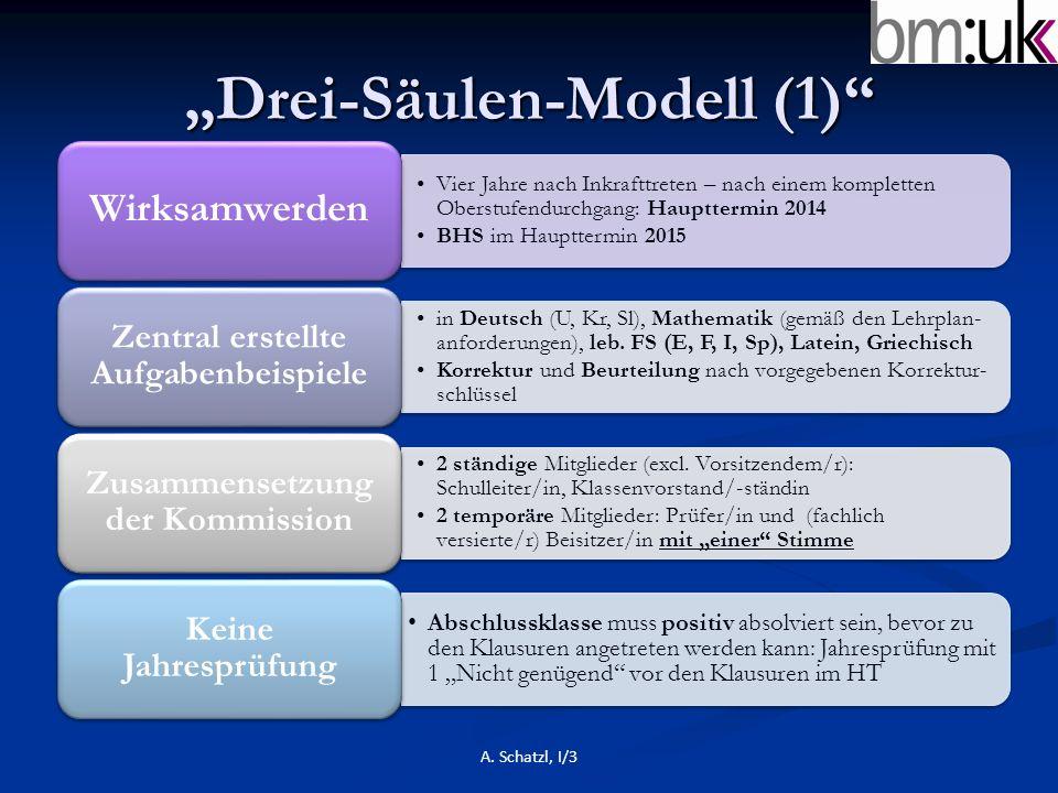 """""""Drei-Säulen-Modell (1)"""" Vier Jahre nach Inkrafttreten – nach einem kompletten Oberstufendurchgang: Haupttermin 2014 BHS im Haupttermin 2015 Wirksamwe"""