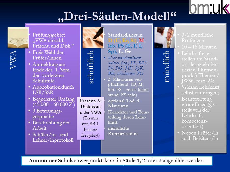 """""""Drei-Säulen-Modell"""" © A. Schatzl I/2b VWA Prüfungsgebiet """"VWA einschl. Präsent. und Disk."""" Freie Wahl der Prüfer/innen Anmeldung am Ende des 1. Sem."""