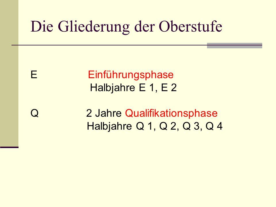 Die Gliederung der Oberstufe E Einführungsphase Halbjahre E 1, E 2 Q 2 Jahre Qualifikationsphase Halbjahre Q 1, Q 2, Q 3, Q 4