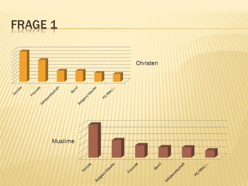 Christen Muslime