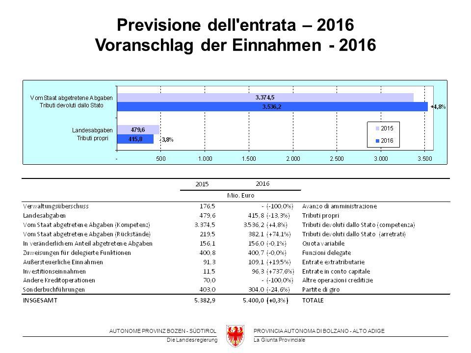 La Giunta Provinciale Die Landesregierung PROVINCIA AUTONOMA DI BOLZANO - ALTO ADIGEAUTONOME PROVINZ BOZEN - SÜDTIROL Previsione dell entrata – 2016 Voranschlag der Einnahmen - 2016