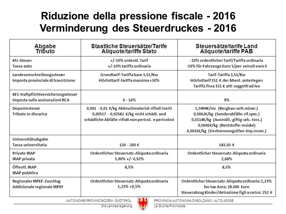 La Giunta Provinciale Die Landesregierung PROVINCIA AUTONOMA DI BOLZANO - ALTO ADIGEAUTONOME PROVINZ BOZEN - SÜDTIROL Fehlendes Steueraufkommen /Mancato gettito: 2016: rinunciamo a/man verzichtet auf 109 Mio.