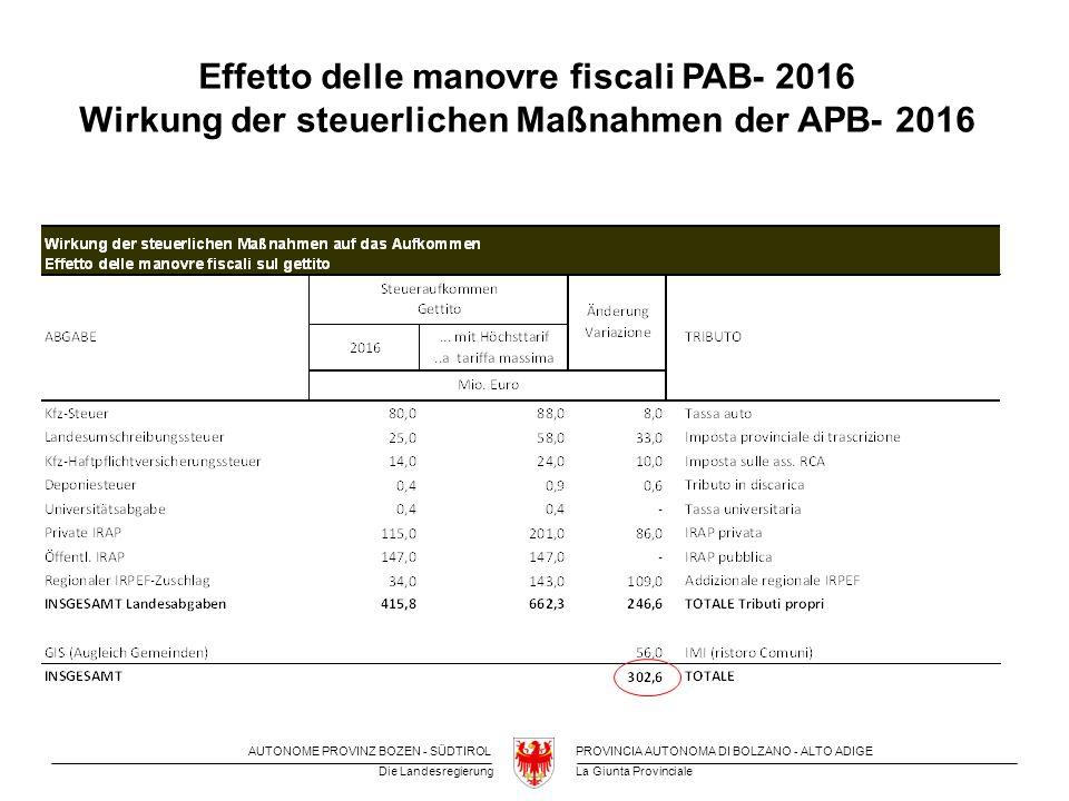 La Giunta Provinciale Die Landesregierung PROVINCIA AUTONOMA DI BOLZANO - ALTO ADIGEAUTONOME PROVINZ BOZEN - SÜDTIROL Effetto delle manovre fiscali PAB- 2016 Wirkung der steuerlichen Maßnahmen der APB- 2016