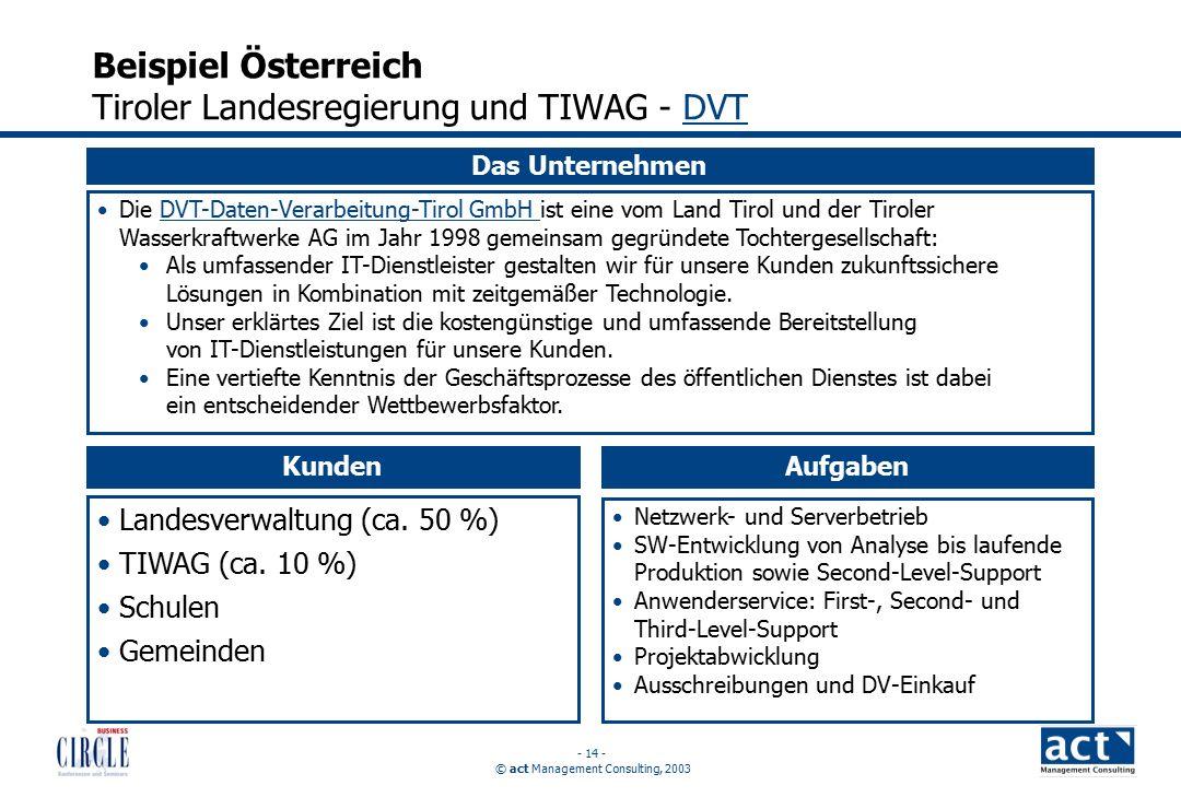 © act Management Consulting, 2003 - 14 - Beispiel Österreich Tiroler Landesregierung und TIWAG - DVTDVT Das Unternehmen Die DVT-Daten-Verarbeitung-Tirol GmbH ist eine vom Land Tirol und der Tiroler Wasserkraftwerke AG im Jahr 1998 gemeinsam gegründete Tochtergesellschaft:DVT-Daten-Verarbeitung-Tirol GmbH Als umfassender IT-Dienstleister gestalten wir für unsere Kunden zukunftssichere Lösungen in Kombination mit zeitgemäßer Technologie.