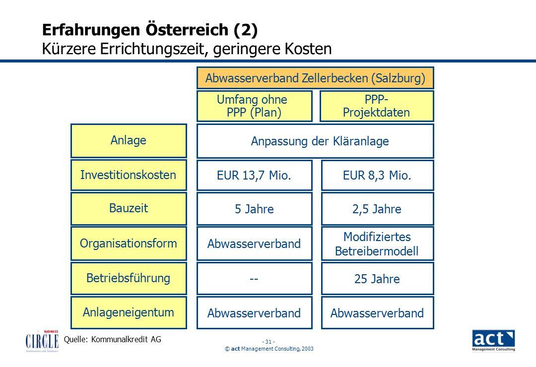 © act Management Consulting, 2003 - 31 - Erfahrungen Österreich (2) Kürzere Errichtungszeit, geringere Kosten Anlage Investitionskosten Organisationsform Bauzeit Betriebsführung Anlageneigentum EUR 13,7 Mio.
