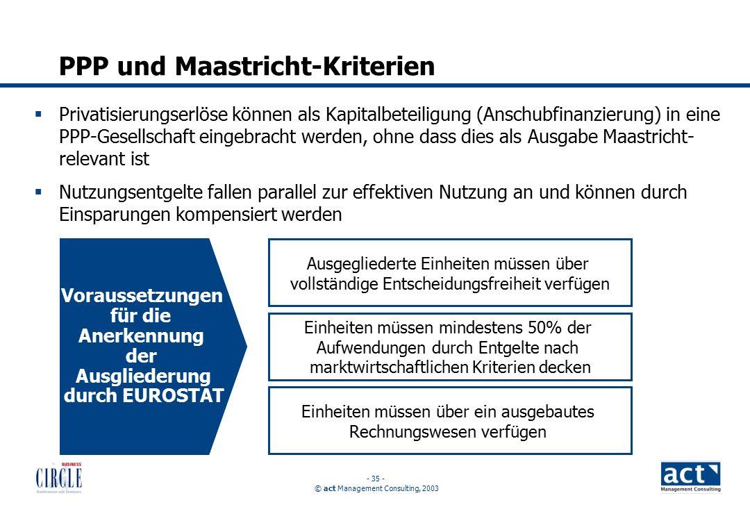 © act Management Consulting, 2003 - 35 - PPP und Maastricht-Kriterien  Privatisierungserlöse können als Kapitalbeteiligung (Anschubfinanzierung) in eine PPP-Gesellschaft eingebracht werden, ohne dass dies als Ausgabe Maastricht- relevant ist  Nutzungsentgelte fallen parallel zur effektiven Nutzung an und können durch Einsparungen kompensiert werden Voraussetzungen für die Anerkennung der Ausgliederung durch EUROSTAT Einheiten müssen über ein ausgebautes Rechnungswesen verfügen Ausgegliederte Einheiten müssen über vollständige Entscheidungsfreiheit verfügen Einheiten müssen mindestens 50% der Aufwendungen durch Entgelte nach marktwirtschaftlichen Kriterien decken
