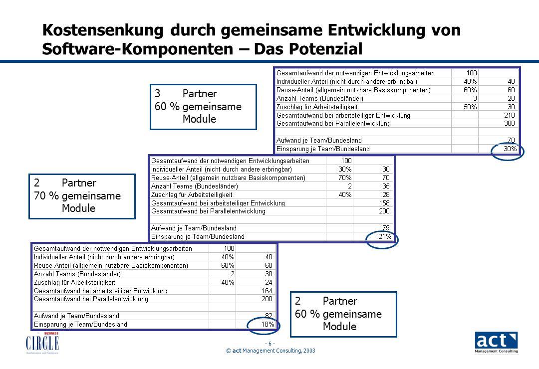 © act Management Consulting, 2003 - 6 - Kostensenkung durch gemeinsame Entwicklung von Software-Komponenten – Das Potenzial 2 Partner 70 %gemeinsame Module 2 Partner 60 %gemeinsame Module 3 Partner 60 %gemeinsame Module