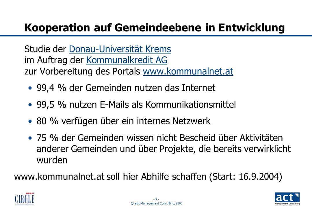 © act Management Consulting, 2003 - 9 - Kooperation auf Gemeindeebene in Entwicklung Studie der Donau-Universität Krems im Auftrag der Kommunalkredit AG zur Vorbereitung des Portals www.kommunalnet.atDonau-Universität KremsKommunalkredit AGwww.kommunalnet.at 99,4 % der Gemeinden nutzen das Internet 99,5 % nutzen E-Mails als Kommunikationsmittel 80 % verfügen über ein internes Netzwerk 75 % der Gemeinden wissen nicht Bescheid über Aktivitäten anderer Gemeinden und über Projekte, die bereits verwirklicht wurden www.kommunalnet.at soll hier Abhilfe schaffen (Start: 16.9.2004)