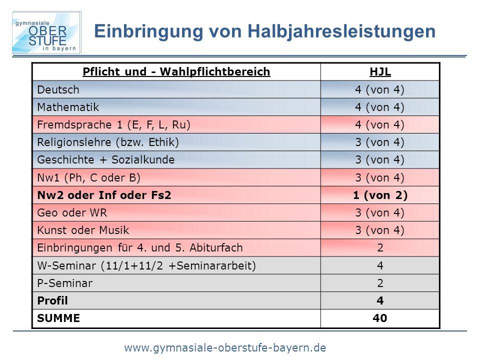 www.gymnasiale-oberstufe-bayern.de Pflicht und - WahlpflichtbereichHJL Deutsch4 (von 4) Mathematik4 (von 4) Fremdsprache 1 (E, F, L, Ru)4 (von 4) Reli