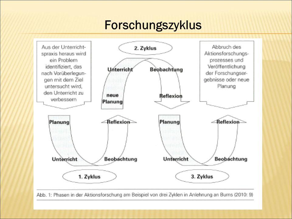 Forschungszyklus