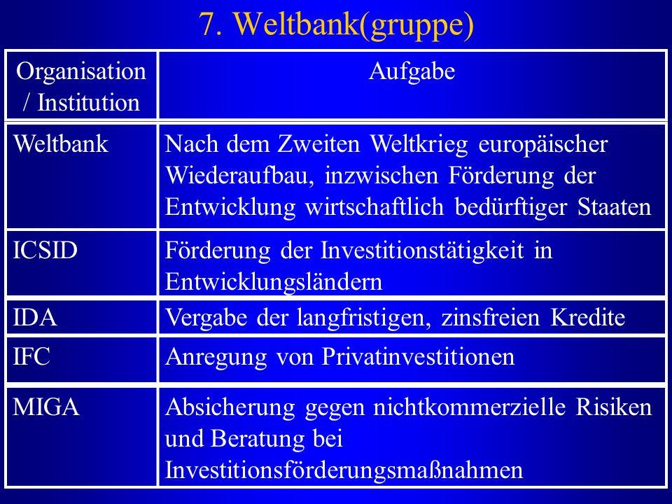 Organisation / Institution Aufgabe WeltbankNach dem Zweiten Weltkrieg europäischer Wiederaufbau, inzwischen Förderung der Entwicklung wirtschaftlich b