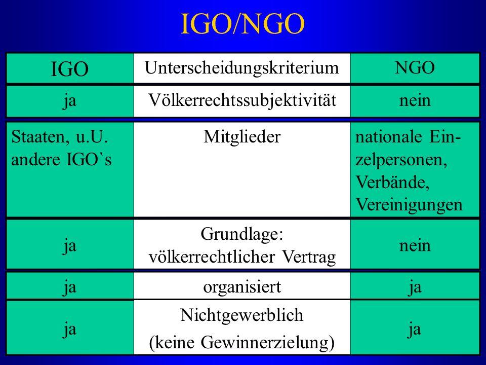 IGO/NGO ja Nichtgewerblich (keine Gewinnerzielung) ja IGO UnterscheidungskriteriumNGO jaVölkerrechtssubjektivitätnein Staaten, u.U. andere IGO`s Mitgl