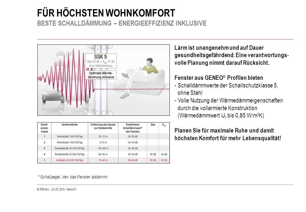© REHAU - 30.05.2016 - Seite 51 FÜR HÖCHSTEN WOHNKOMFORT BESTE SCHALLDÄMMUNG – ENERGIEEFFIZIENZ INKLUSIVE Lärm ist unangenehm und auf Dauer gesundheitsgefährdend.