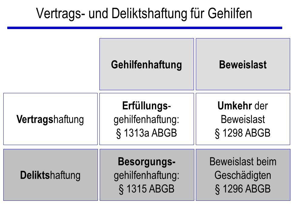 Vertrags- und Deliktshaftung für Gehilfen GehilfenhaftungBeweislast Vertrags haftung Erfüllungs - gehilfenhaftung: § 1313a ABGB Umkehr der Beweislast § 1298 ABGB Delikts haftung Besorgungs- gehilfenhaftung: § 1315 ABGB Beweislast beim Geschädigten § 1296 ABGB