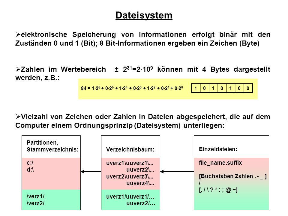 Dateisystem  elektronische Speicherung von Informationen erfolgt binär mit den Zuständen 0 und 1 (Bit); 8 Bit-Informationen ergeben ein Zeichen (Byte)  Zahlen im Wertebereich ± 2 31 =2·10 9 können mit 4 Bytes dargestellt werden, z.B.:  Vielzahl von Zeichen oder Zahlen in Dateien abgespeichert, die auf dem Computer einem Ordnungsprinzip (Dateisystem) unterliegen: 1010100 84 = 1·2 6 + 0·2 5 + 1·2 4 + 0·2 3 + 1·2 2 + 0·2 1 + 0·2 0 Partitionen, Stammverzeichnis: c:\ d:\ /verz1/ /verz2/ Verzeichnisbaum: uverz1\uuverz1\...